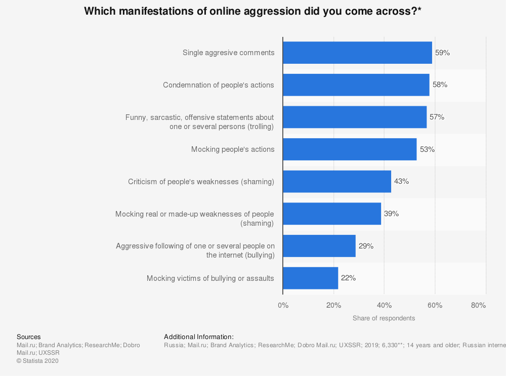Statistic: Which manifestations of online aggression did you come across?* | Statista