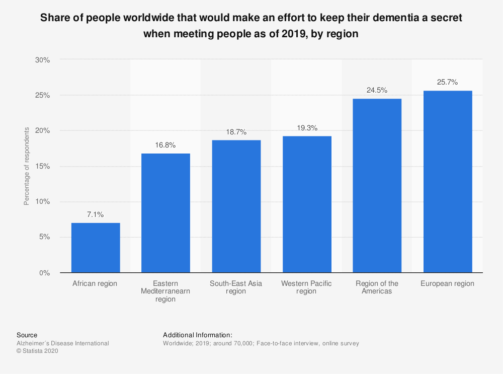 Statistic: Share of people worldwide that would make an effort to keep their dementia a secret when meeting people as of 2019, by region | Statista