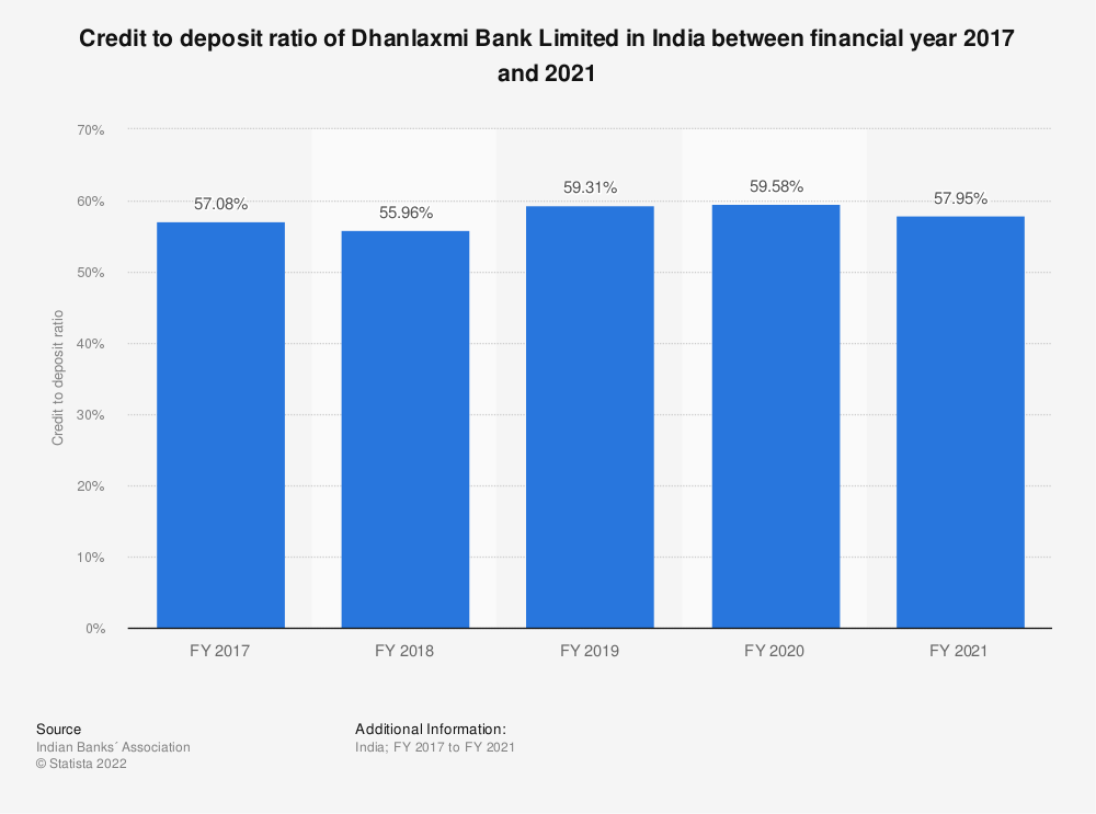 Statistic: Credit to deposit ratio of Dhanlaxmi Bank Limited in India between FY 2017 and FY 2019  | Statista