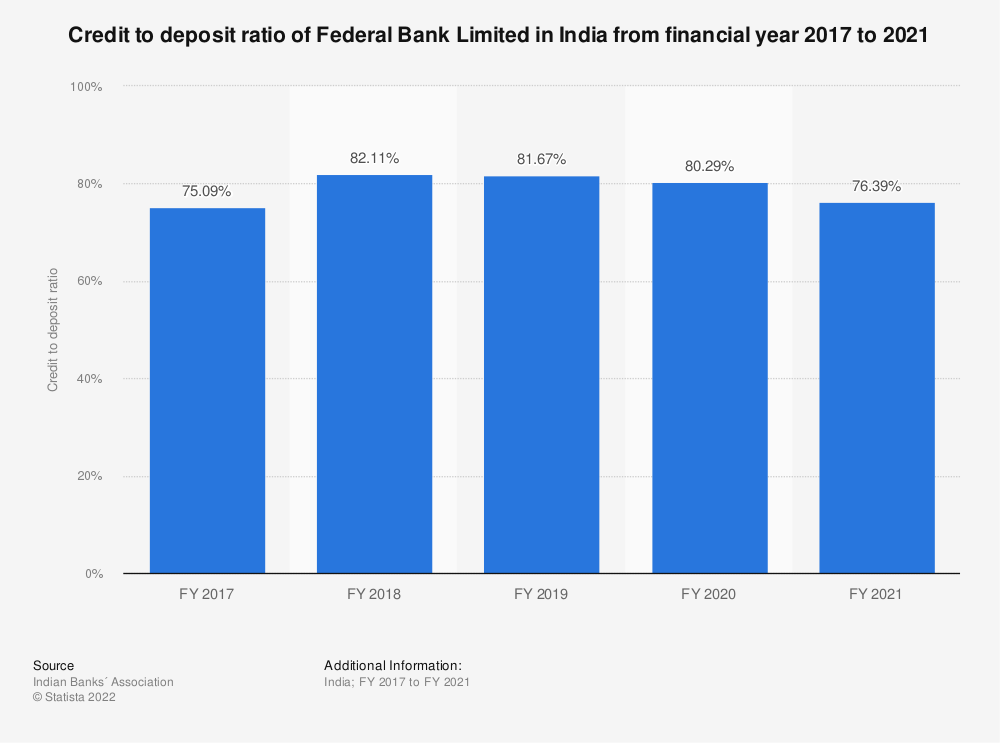 Statistic: Credit to deposit ratio of Federal Bank Limited in India from financial year 2017 to 20120 | Statista