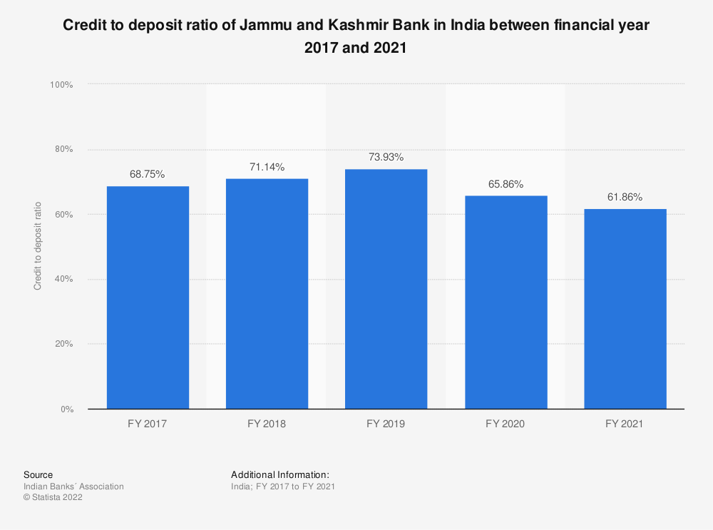 Statistic: Credit to deposit ratio of Jammu and Kashmir Bank in India between FY 2017 and FY 2019  | Statista