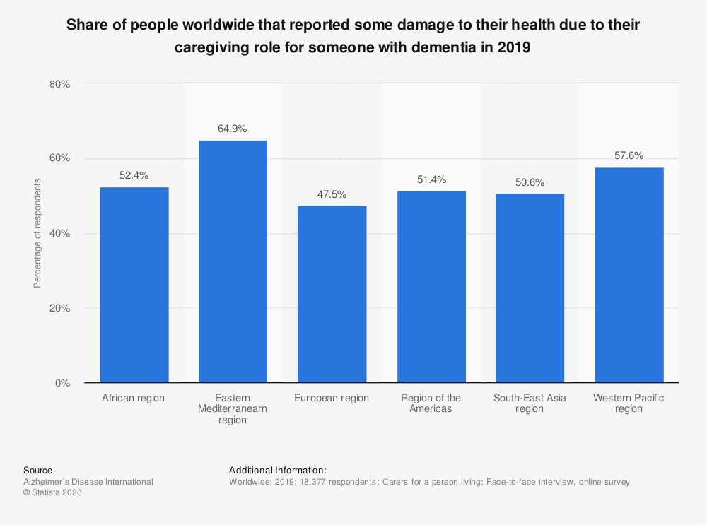 Statistic: Share of people worldwide that reported some damage to their health due to their caregiving role for someone with dementia in 2019   Statista