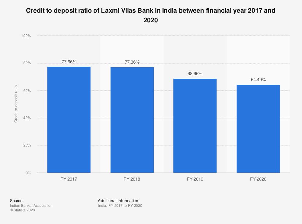 Statistic: Credit to deposit ratio of Laxmi Vilas Bank in India between FY 2017 and FY 2019  | Statista