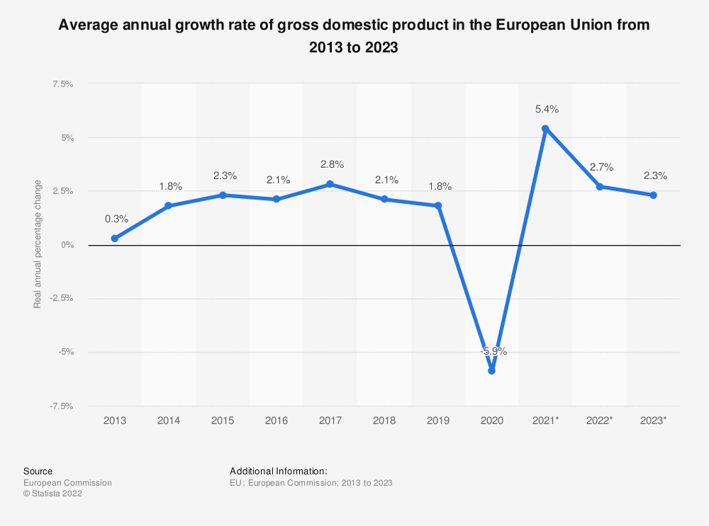 Statistic: Average growth rate of gross domestic product (GDP) in the European Union (EU) from 2013 to 2021 | Statista