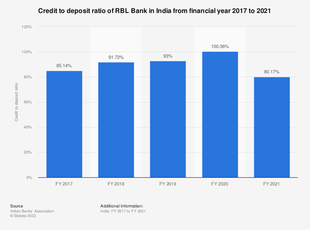 Statistic: Credit to deposit ratio of RBL Bank in India from financial year 2017 to 2020 | Statista