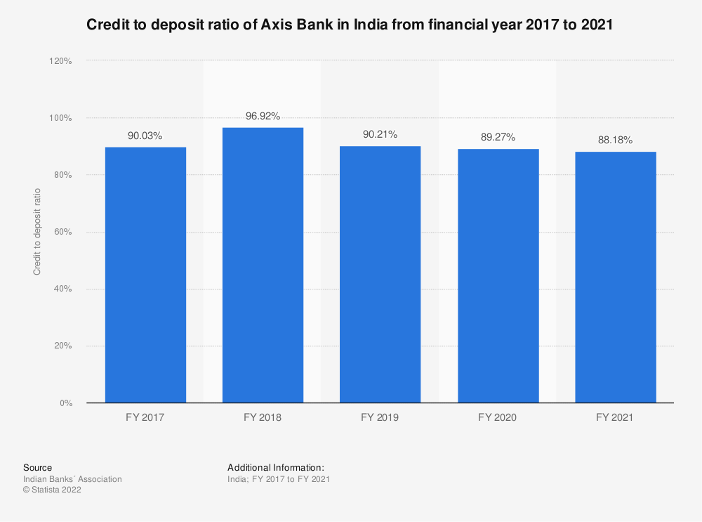 Statistic: Credit to deposit ratio of Axis Bank in India from financial year 2017 to 2020 | Statista