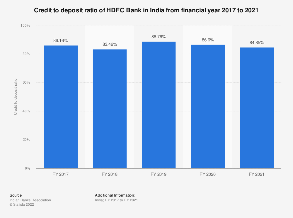 Statistic: Credit to deposit ratio of HDFC Bank in India from financial year 2017 to 2020  | Statista