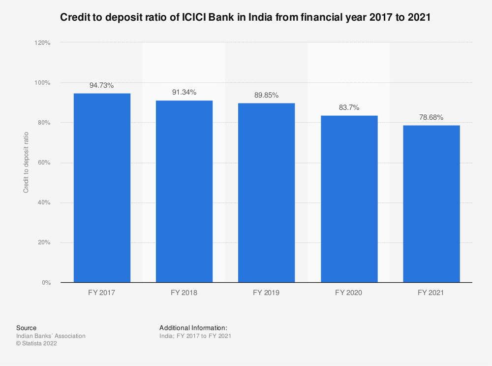 Statistic: Credit to deposit ratio of ICICI Bank in India from financial year 2017 to 2020 | Statista