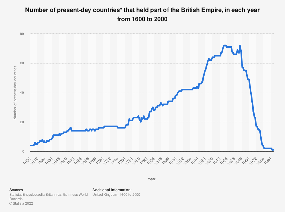 Statistic: Number of present-day countries* that held part of the British Empire, in each year from 1600 to 2000 | Statista