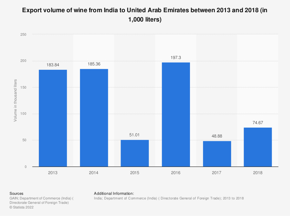 Statistic: Export volume of wine from India to United Arab Emirates between 2013 and 2018 (in 1,000 liters)   Statista
