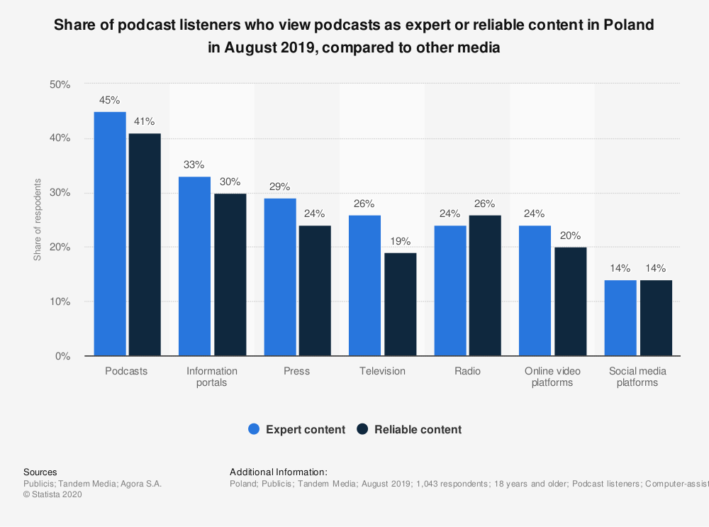 Statistic: Share of podcast listeners who view podcasts as expert or reliable content in Poland in August 2019, compared to other media | Statista