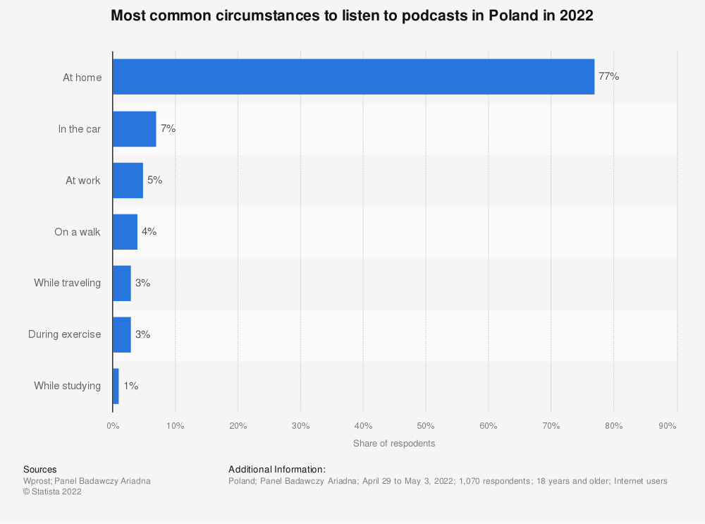 Statistic: Most common circumstances to listen to podcasts in Poland in August 2019 | Statista