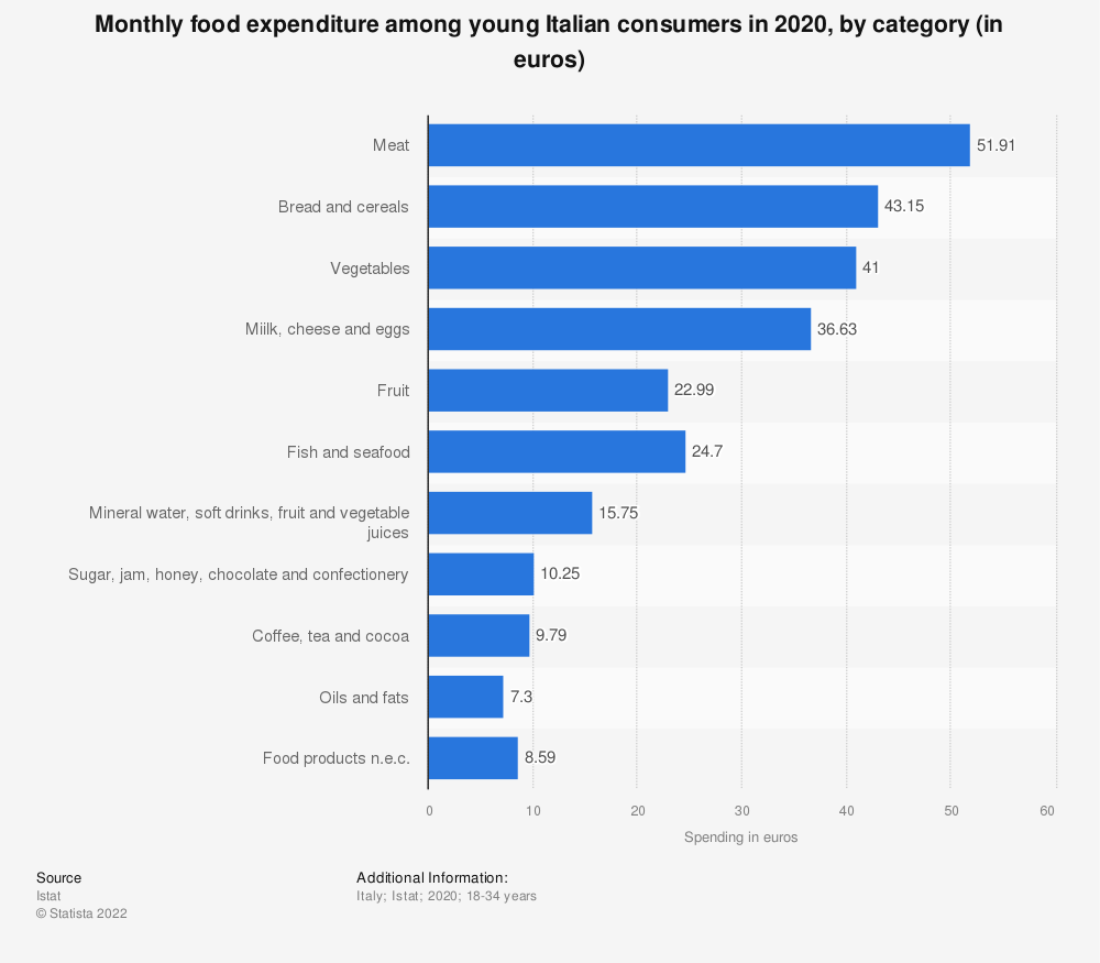 Statistic: Monthly food expenditure among young Italian consumers in 2019, by category (in euros)   Statista
