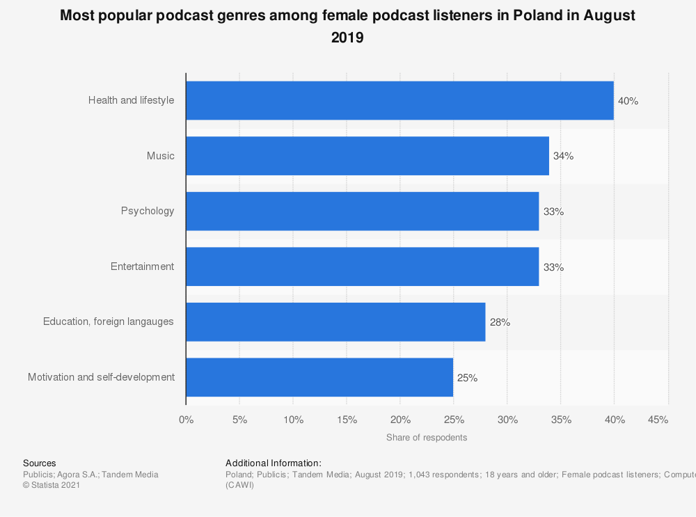 Statistic: Most popular podcast genres among female podcast listeners in Poland in August 2019 | Statista