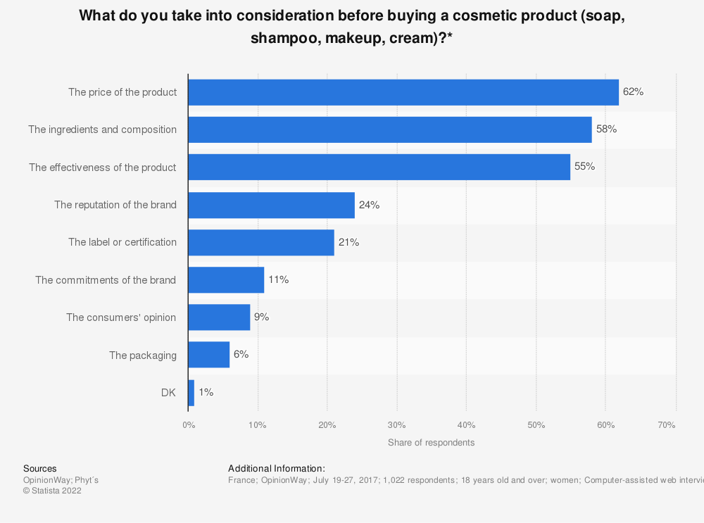 Statistic: What do you take into consideration before buying a cosmetic product (soap, shampoo, makeup, cream)?*   Statista