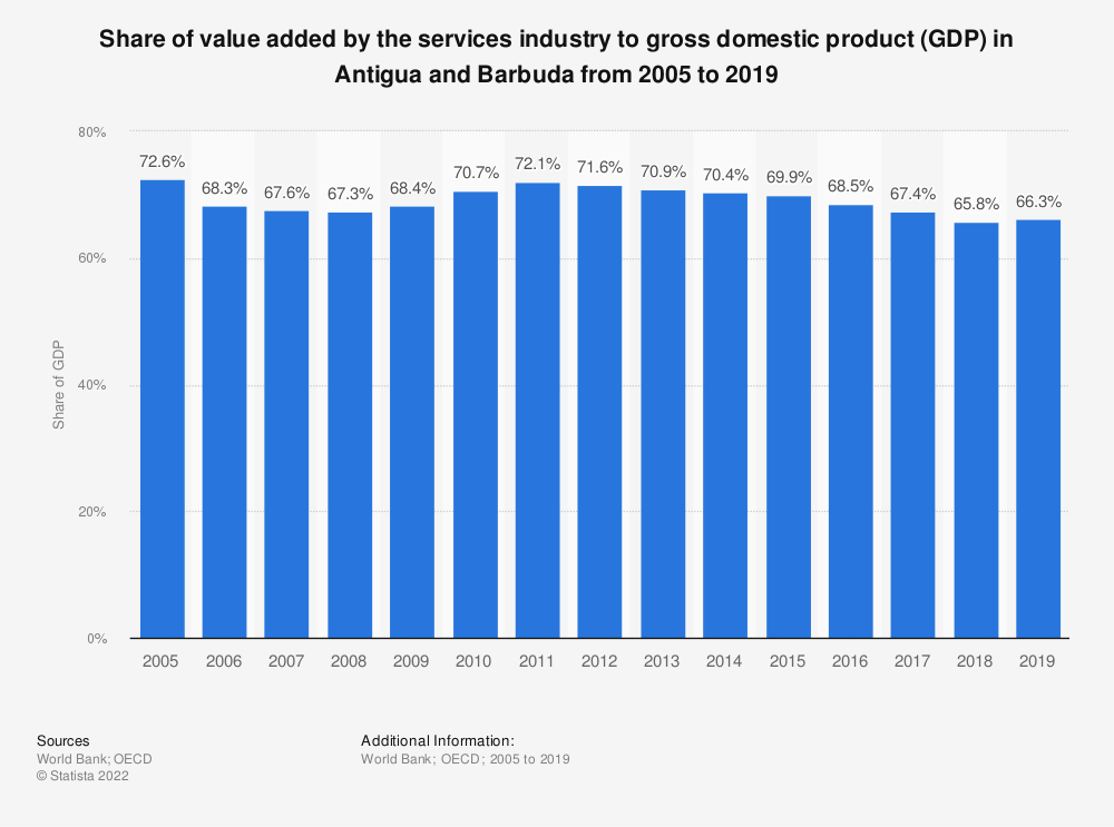 Statistic: Share of value added by the services industry to gross domestic product (GDP) in Antigua and Barbuda from 2005 to 2018 | Statista