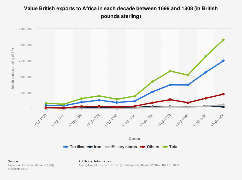 Statistic: Value British exports to Africa in each decade between 1699 and 1808 (in British pounds sterling) | Statista