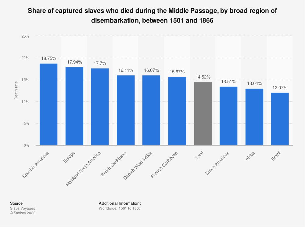 Statistic: Share of captured slaves who died during the Middle Passage, by broad region of disembarkation, between 1501 and 1866 | Statista