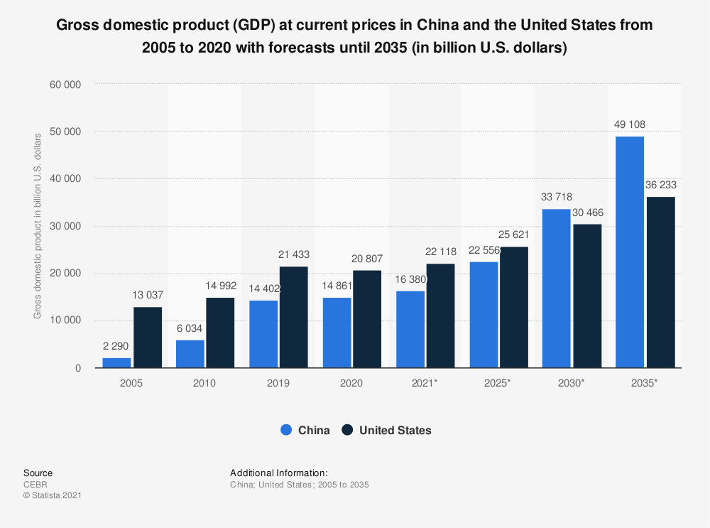 Statistic: Gross domestic product (GDP) at current prices in China and the United States from 2005 to 2020 with forecasts until 2035 (in billion U.S. dollars) | Statista