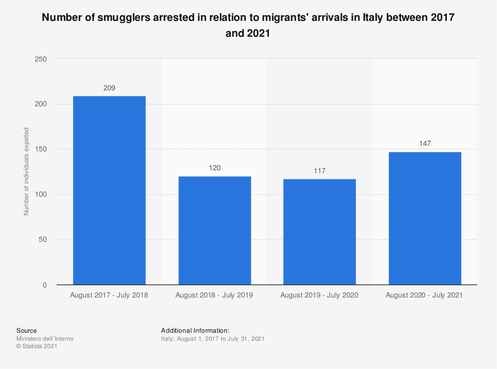 Statistic: Number of smugglers arrested in relation to migrants' arrivals in Italy between 2017 and 2019 | Statista