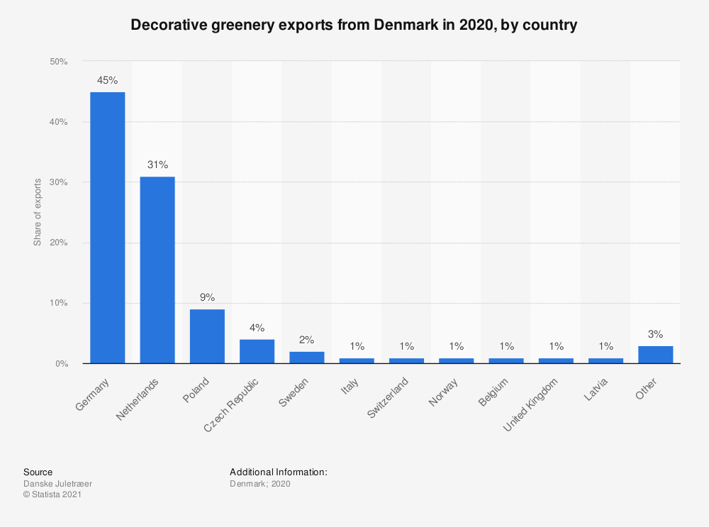 Statistic: Decorative greenery exports from Denmark in 2018, by country | Statista