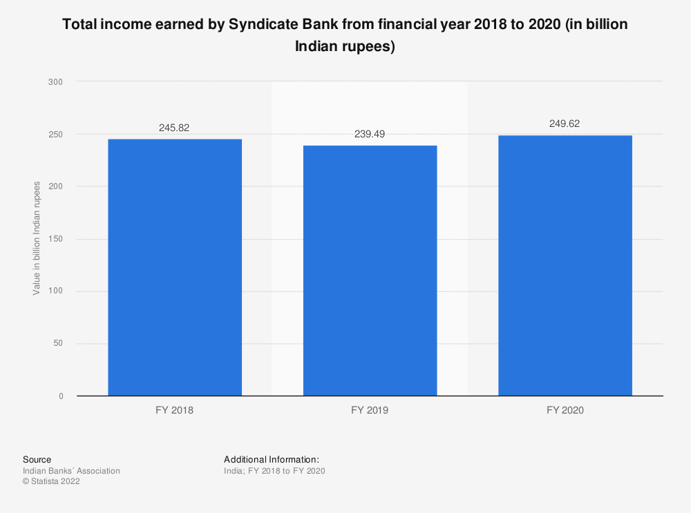 Statistic: Total income earned by Syndicate Bank from financial year 2018 to 2020 (in billion Indian rupees)   Statista