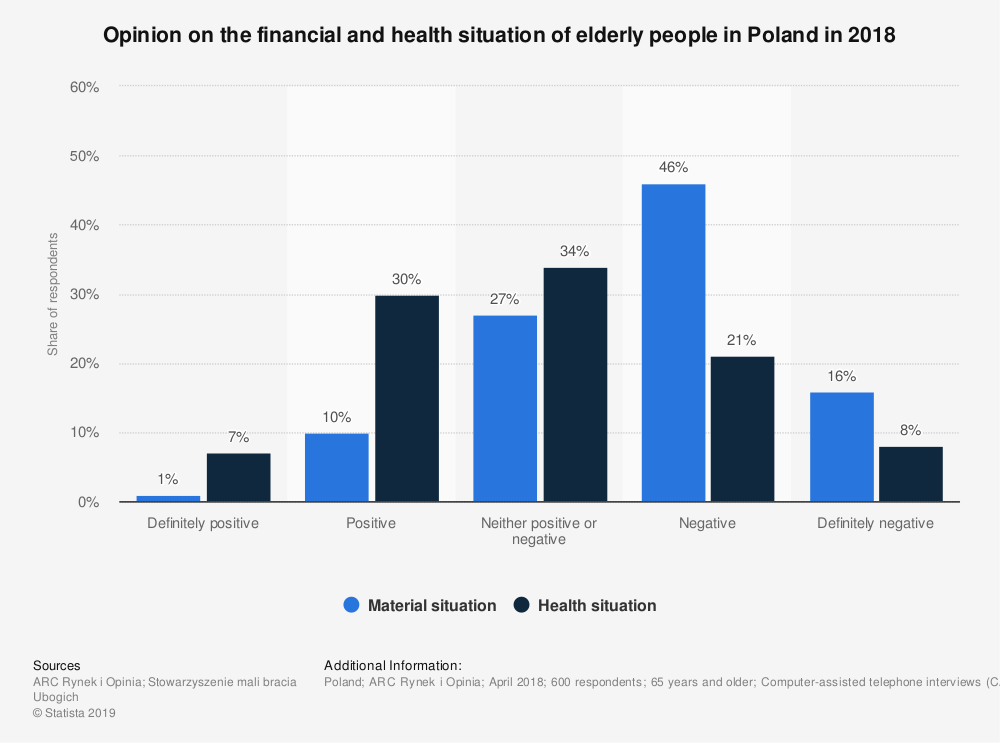 Statistic: Opinion on the financial and health situation of elderly people in Poland in 2018 | Statista