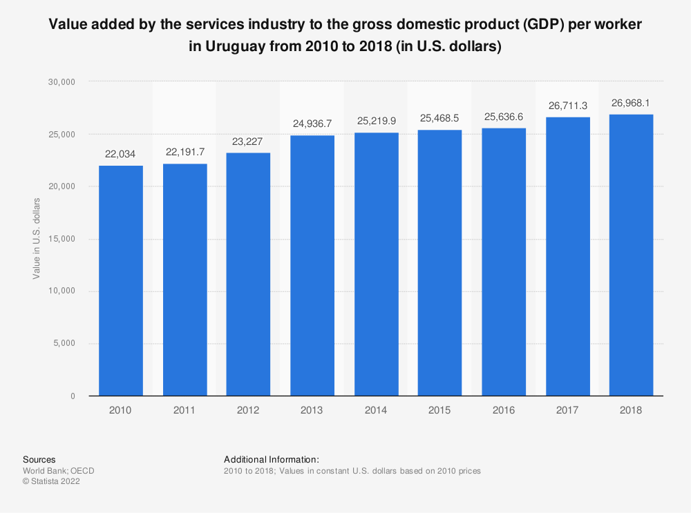 Statistic: Value added by the services industry to the gross domestic product (GDP) per worker in Uruguay from 2010 to 2018  (in U.S. dollars)   Statista