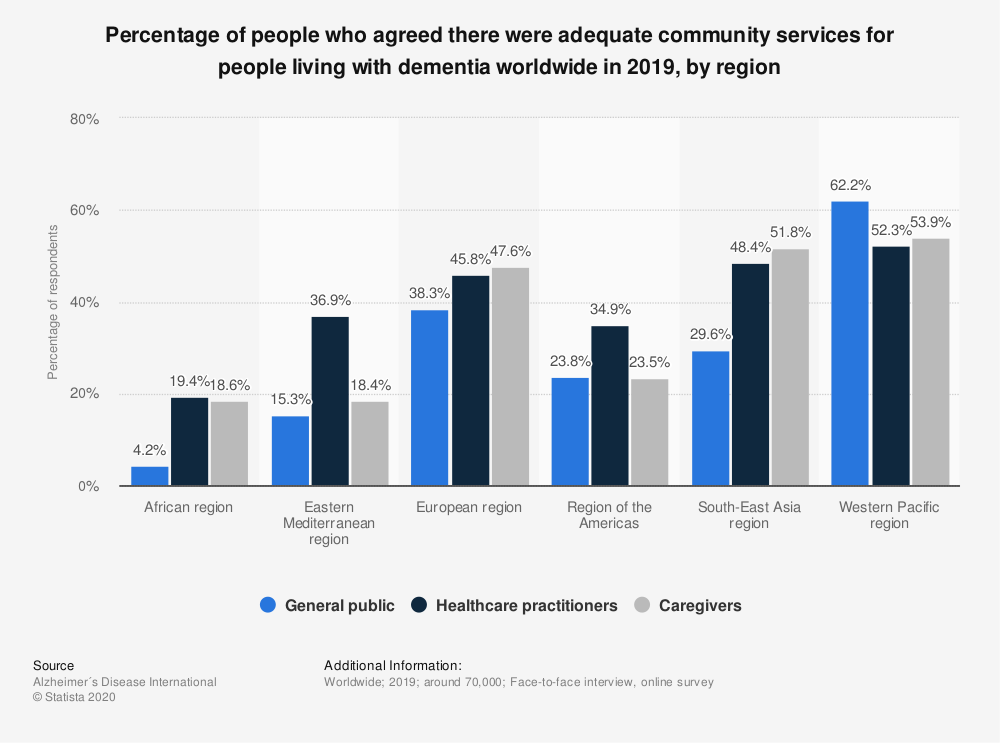 Statistic: Percentage of people who agreed there were adequate community services for people living with dementia worldwide in 2019, by region   Statista