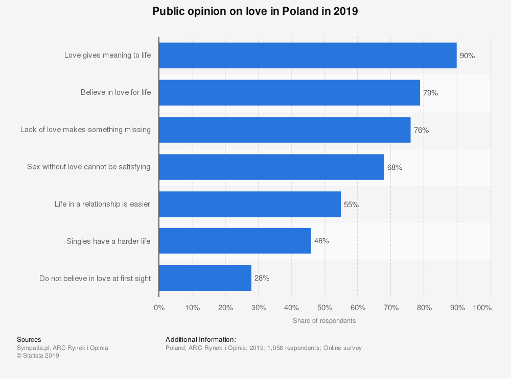 Statistic: Public opinion on love in Poland in 2019 | Statista