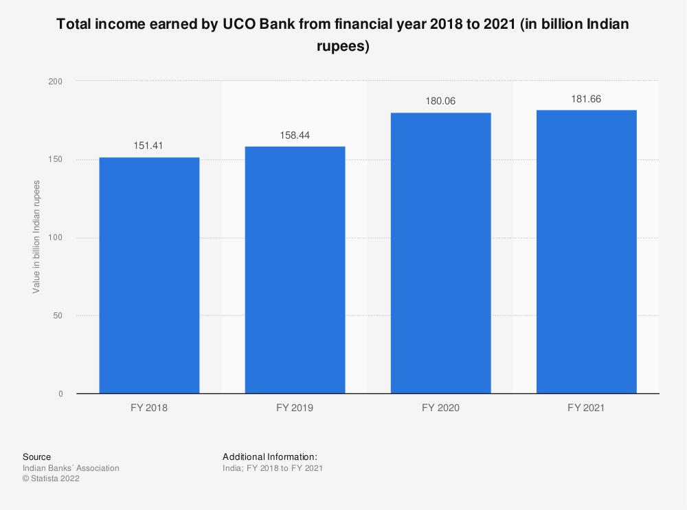 Statistic: Total income earned by UCO Bank from financial year 2018 to 2020 (in billion Indian rupees) | Statista