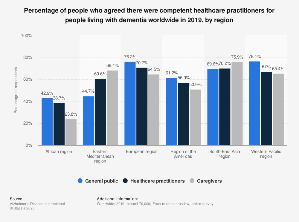 Statistic: Percentage of people who agreed there were competent healthcare practitioners for people living with dementia worldwide in 2019, by region   Statista