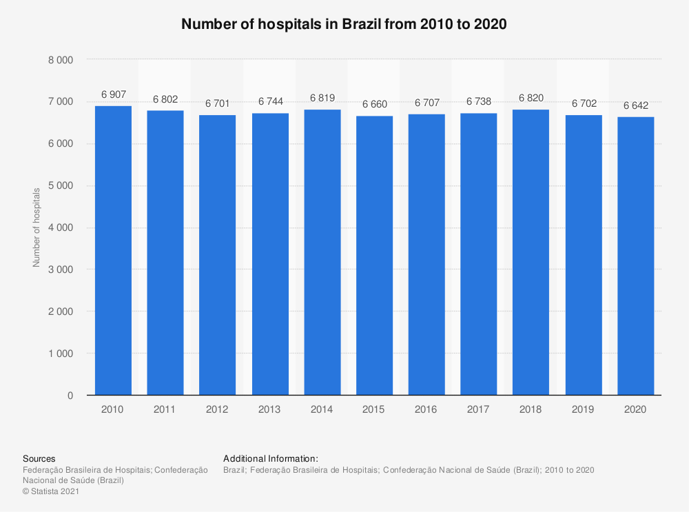 Statistic: Number of hospitals in Brazil from 2010 to 2019 | Statista
