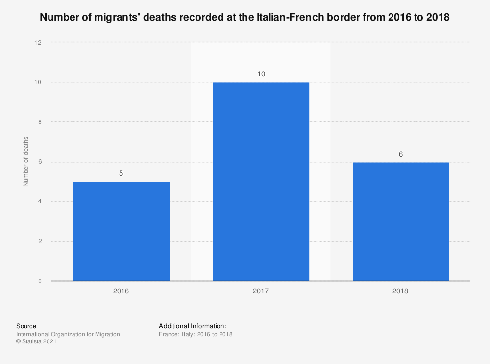 Statistic: Number of migrants' deaths recorded at the Italian-French border from 2016 to 2018 | Statista