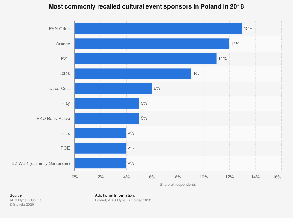 Statistic: Most commonly recalled cultural event sponsors in Poland in 2018   Statista