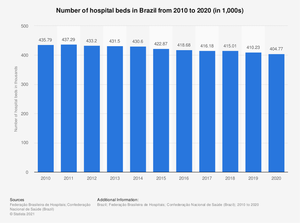 Statistic: Number of hospital beds in Brazil from 2010 to 2019 (in 1,000s) | Statista