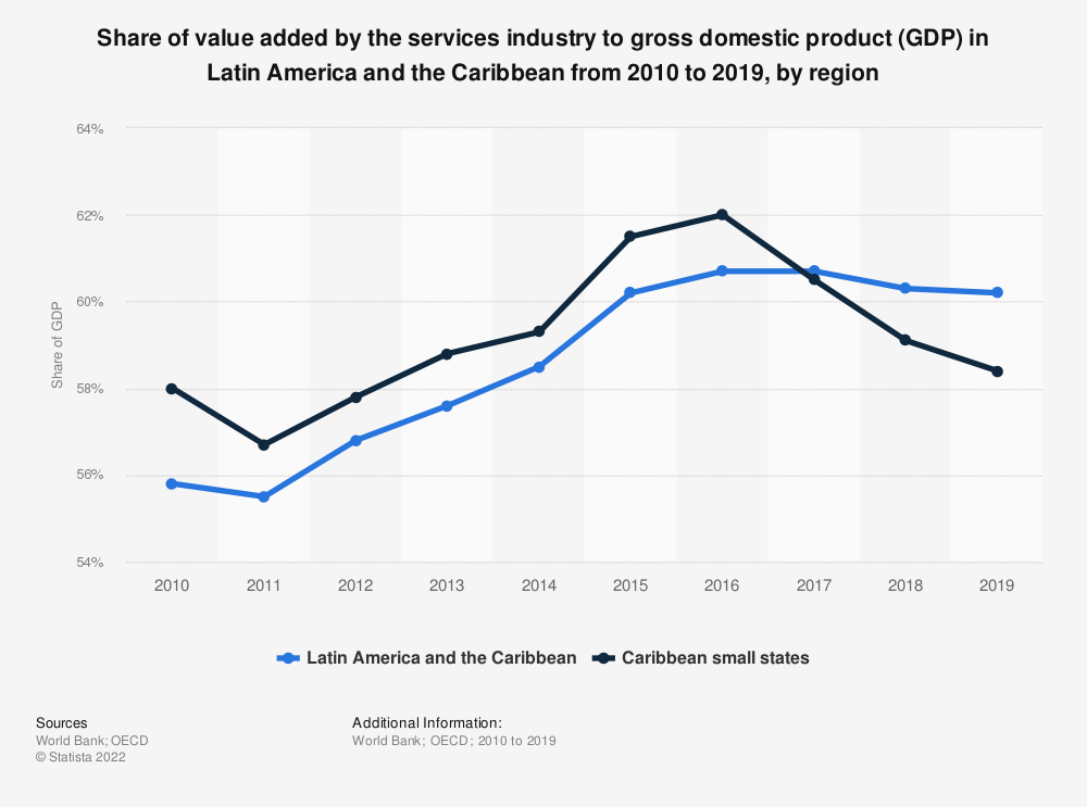Statistic: Share of value added by the services industry to gross domestic product (GDP) in Latin America and the Caribbean from 2010 to 2018, by region | Statista