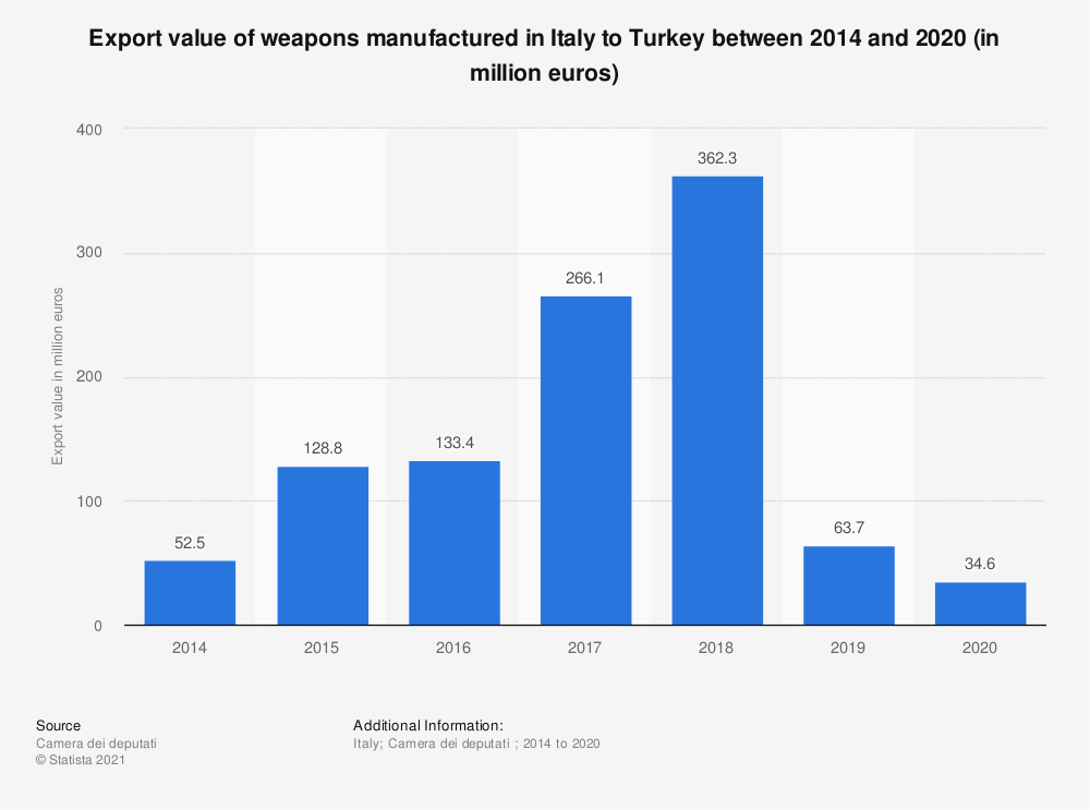 Statistic: Export value of weapons manufactured in Italy to Turkey between 2014 and 2018 (in million euros) | Statista