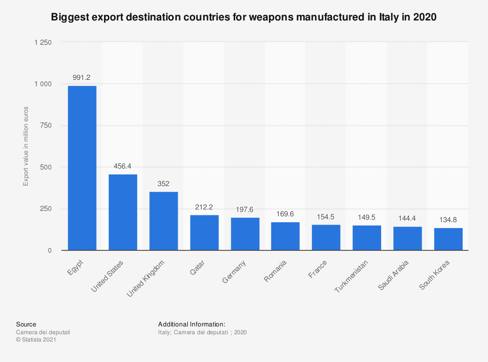 Statistic: Export value of weapons manufactured in Italy in 2018, by country (in million euros) | Statista
