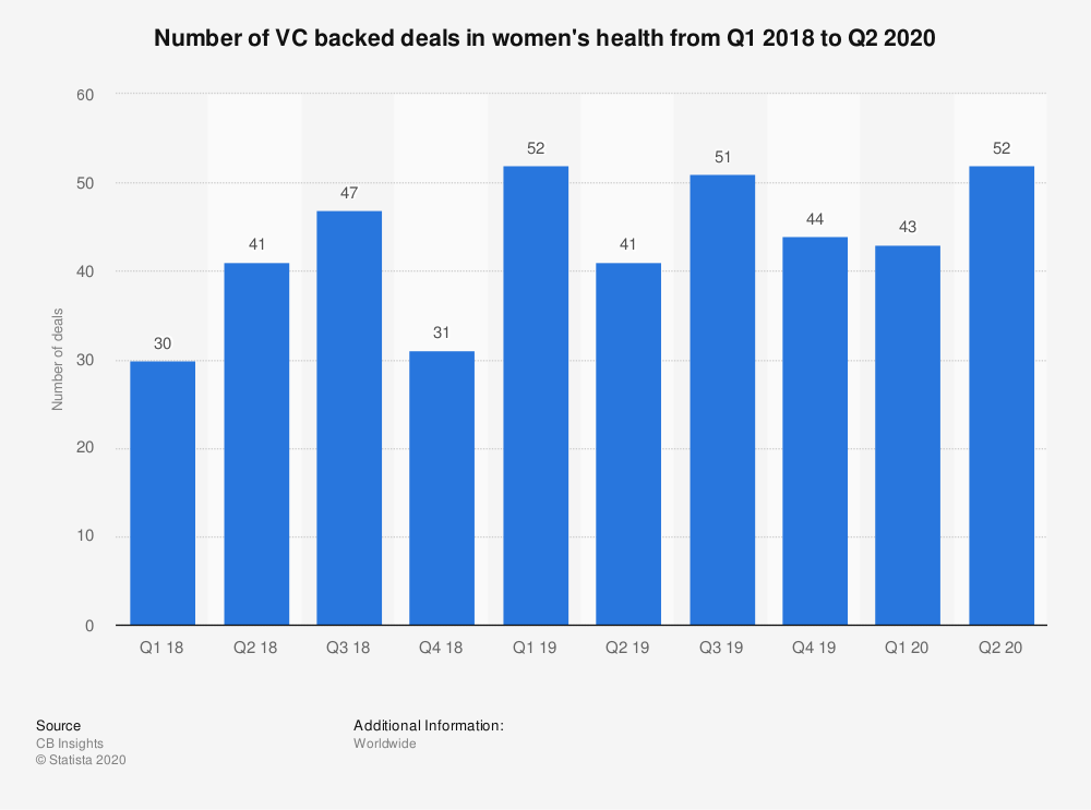 Statistic: Number of VC backed deals in women's health from Q1 2018 to Q2 2020 | Statista