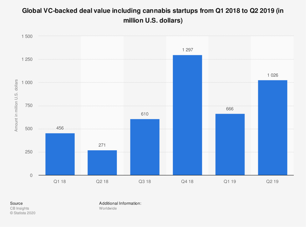Statistic: Global VC-backed deal value including cannabis startups from Q1 2018 to Q2 2019 (in million U.S. dollars) | Statista