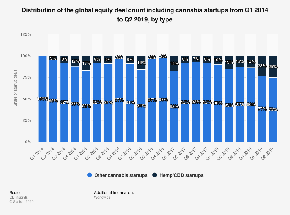 Statistic: Distribution of the global equity deal count including cannabis startups from Q1 2014 to Q2 2019, by type | Statista