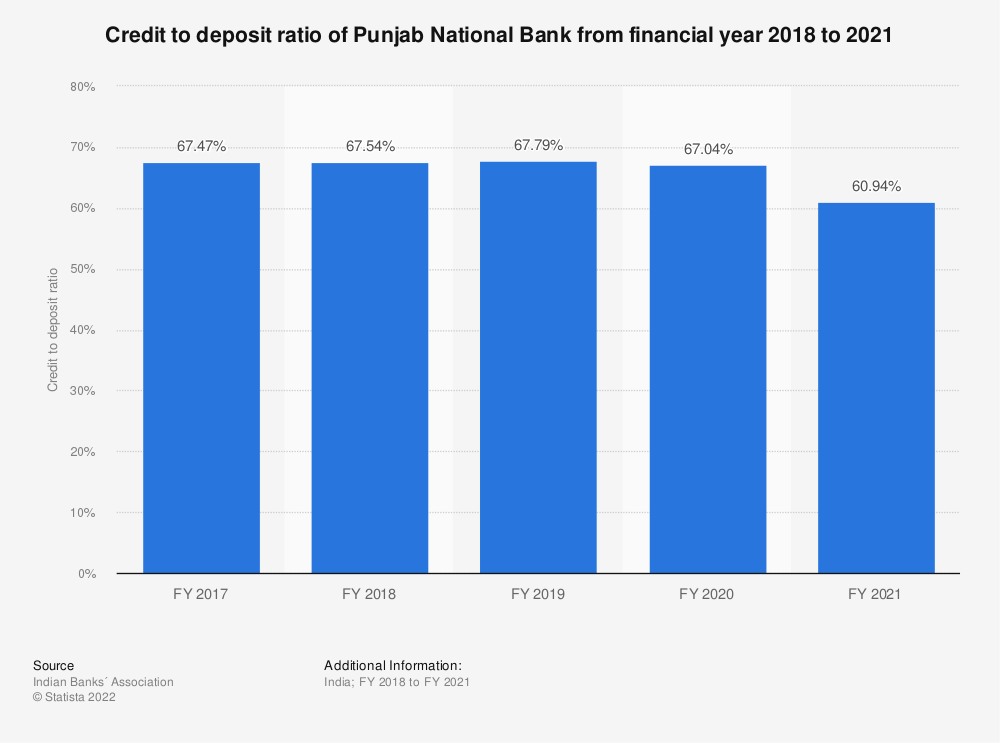 Statistic: Credit to deposit ratio of Punjab National Bank between FY 2017 and FY 2019  | Statista