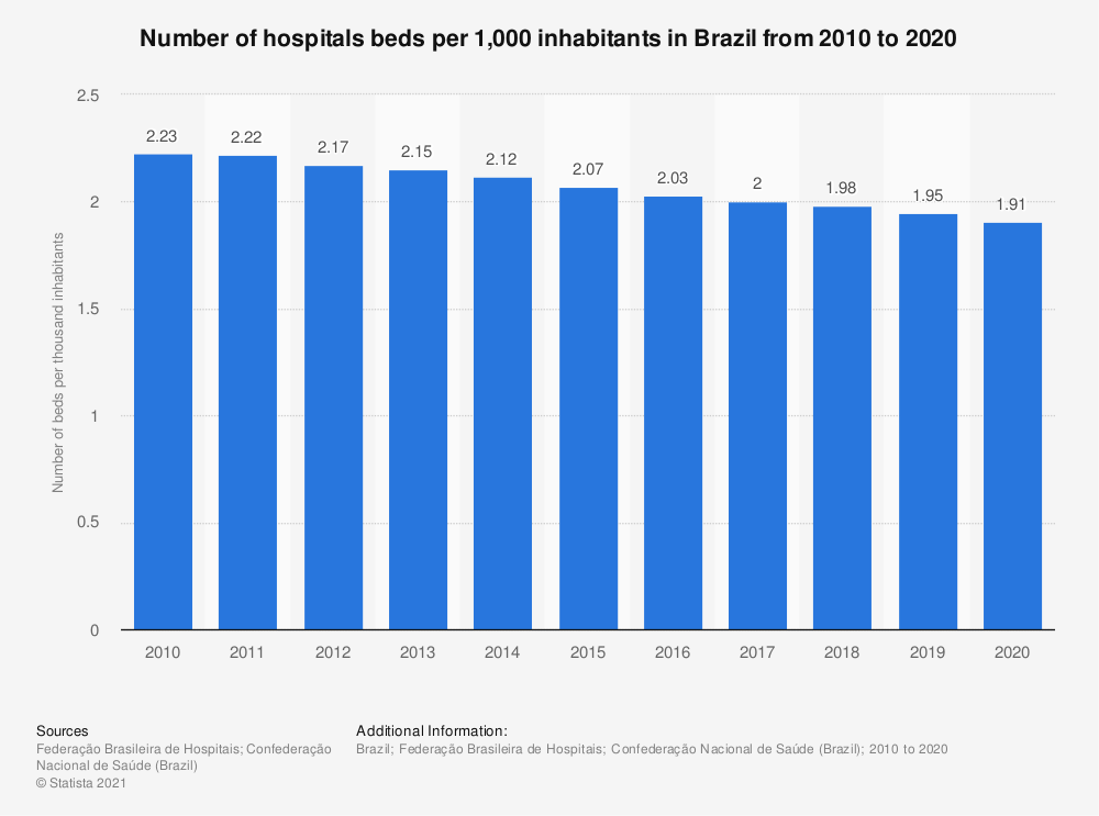 Statistic: Number of hospitals beds in Brazil from 2010 to 2019 (per 1,000 inhabitants)   Statista