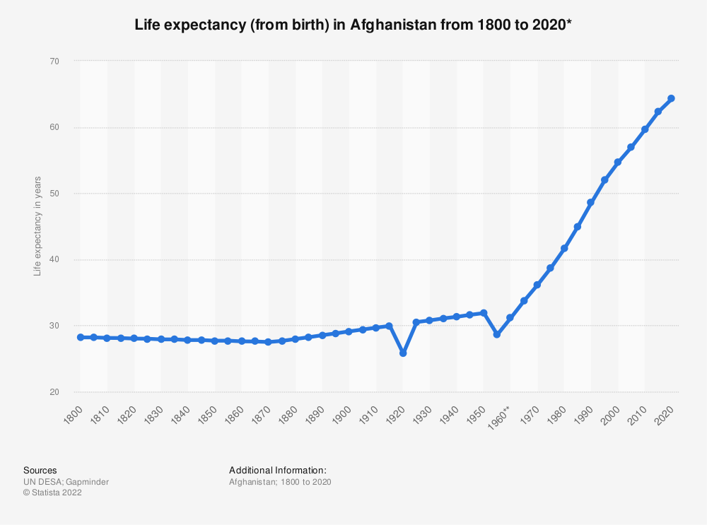 Statistic: Life expectancy (from birth) in Afghanistan  from 1800 to 2020* | Statista