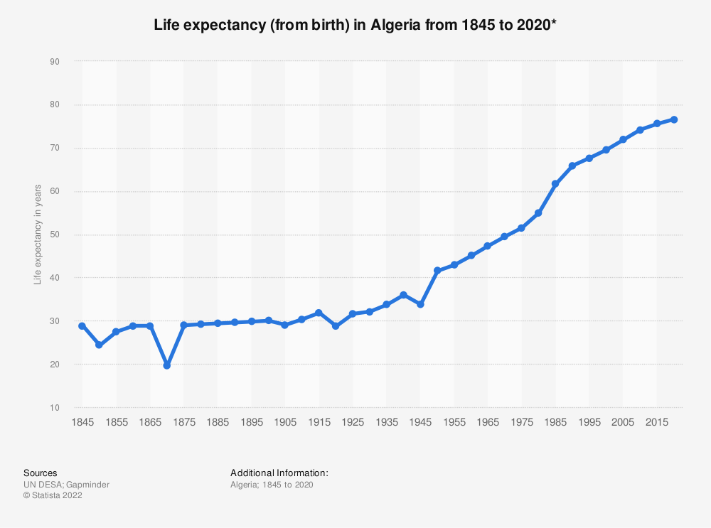 Statistic: Life expectancy (from birth) in Algeria from 1845 to 2020* | Statista