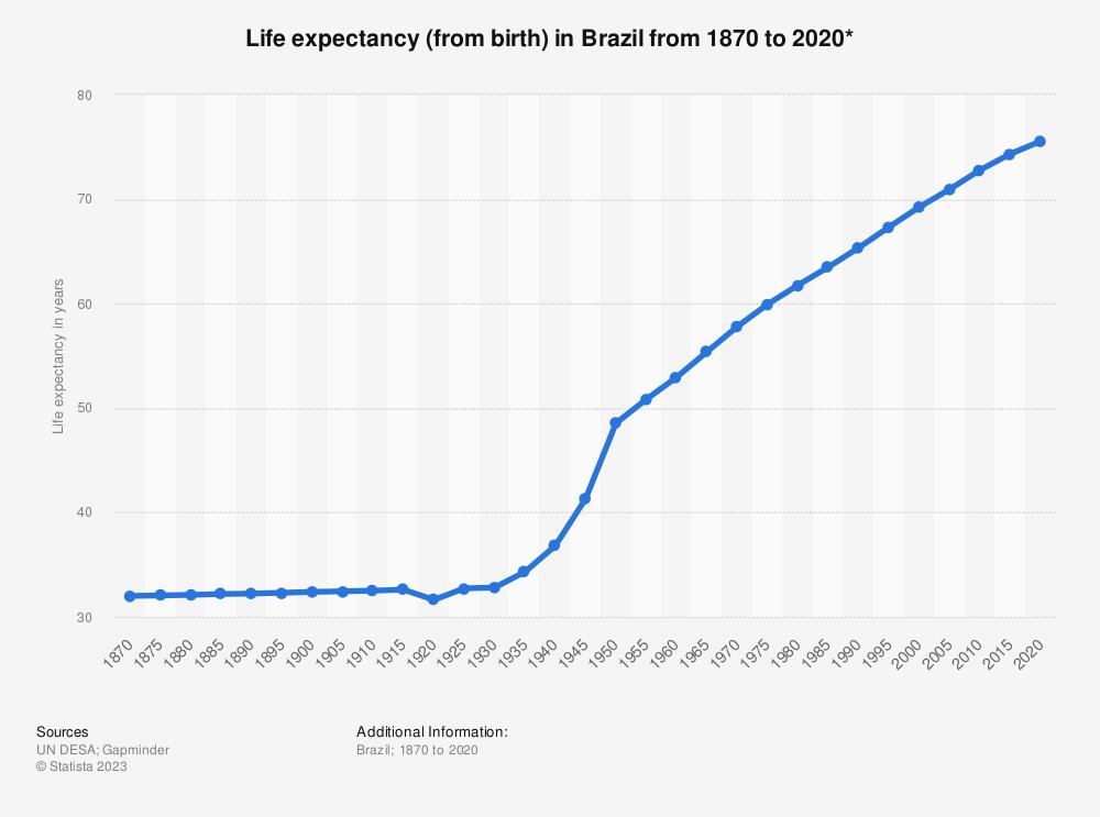 Histórico da Expectativa de vida no Brasil