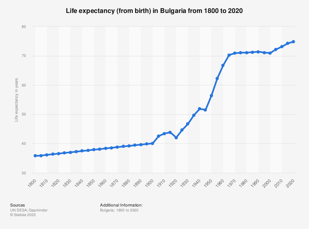 Statistic: Life expectancy (from birth) in Bulgaria from 1800 to 2020   Statista