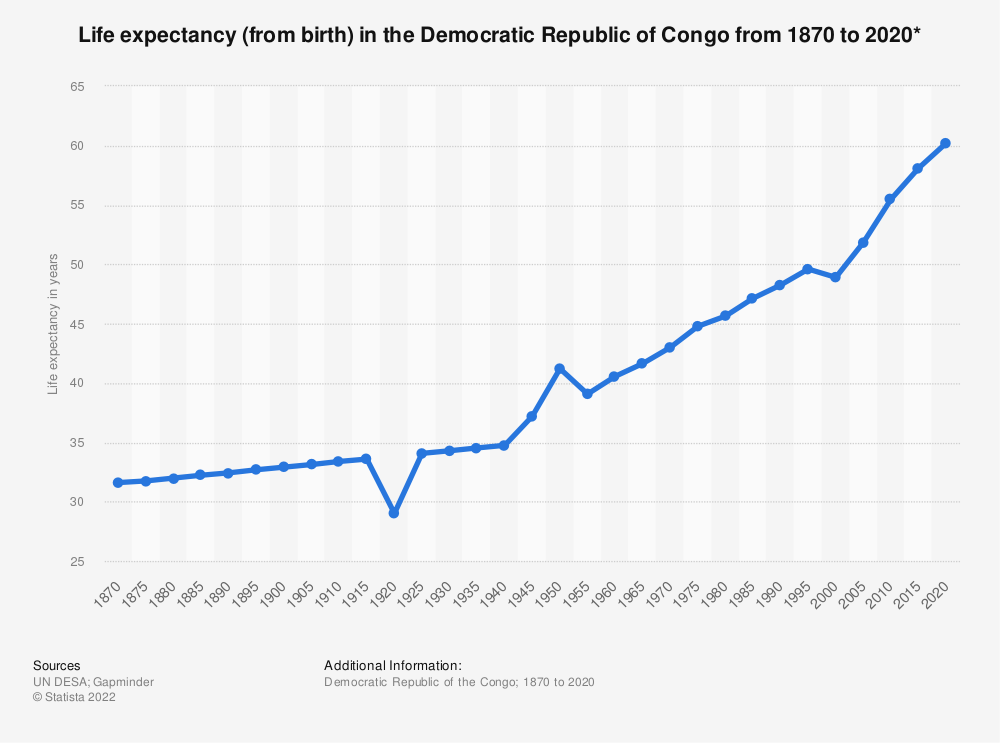 Statistic: Life expectancy (from birth) in the Democratic Republic of Congo from 1870 to 2020* | Statista