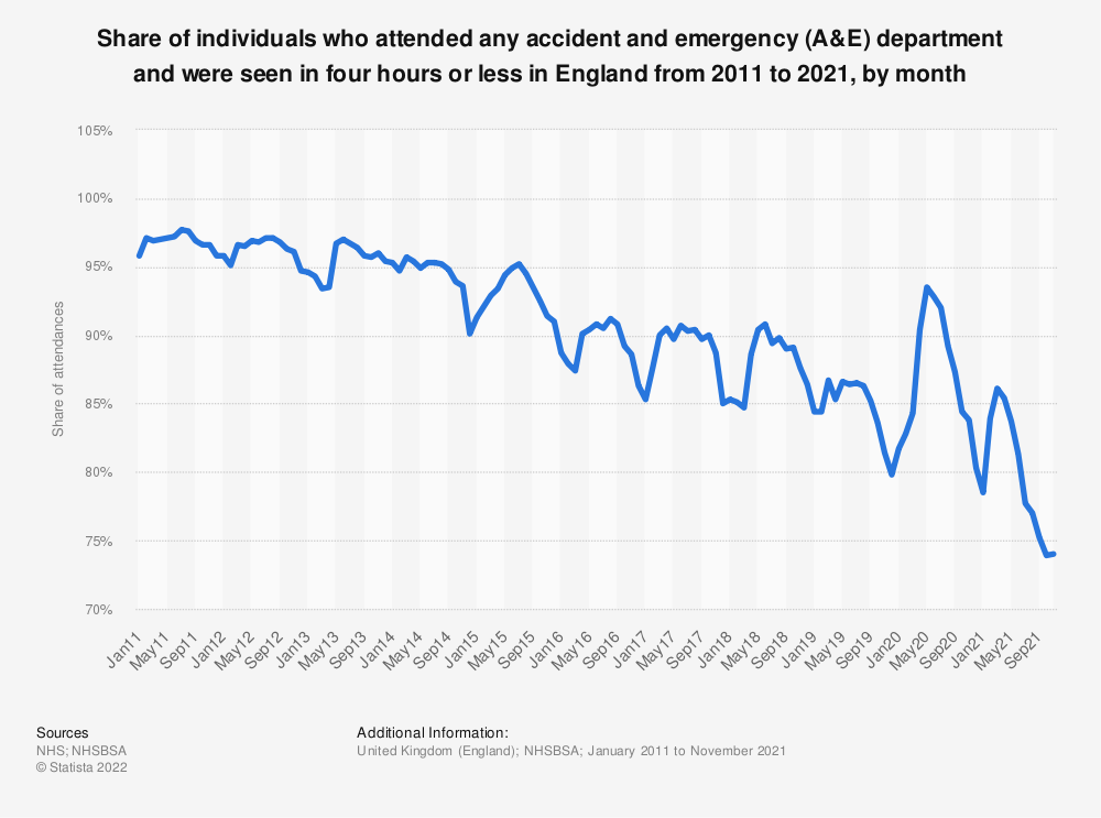 Statistic: Share of individuals who attended any accident and emergency (A&E) department and were seen* in four hours or less in England from 2011 to 2019, by month | Statista